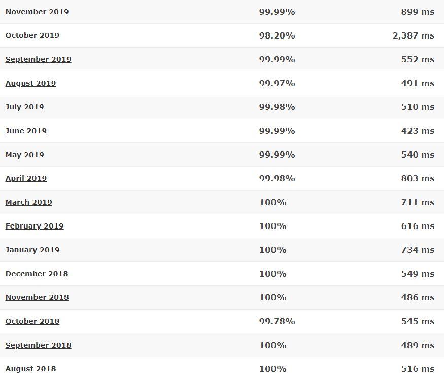 JustHost last 16-month detailed statistics