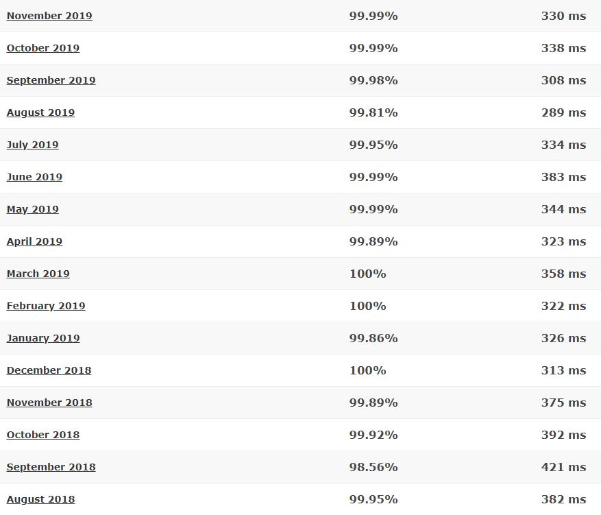 MDDHosting last 16-month detailed statistics