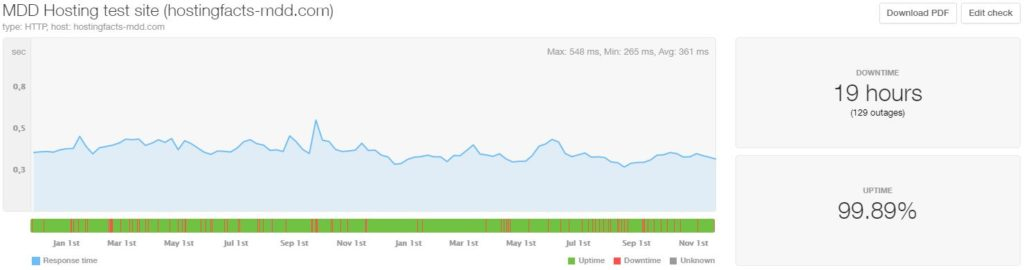 MDDHosting 24-month average uptime and speed