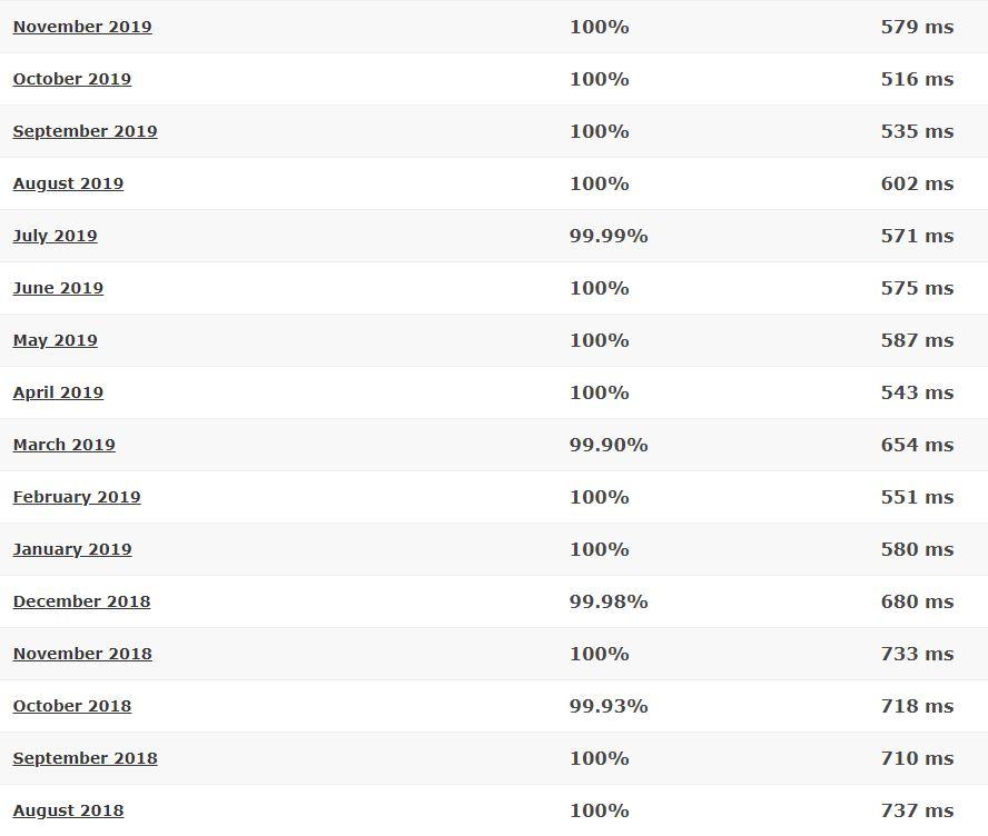 Site5 last 16-month detailed statistics