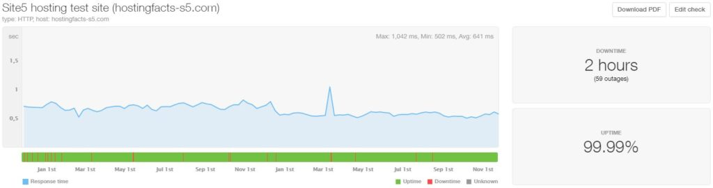 Site5 24-month average uptime and speed