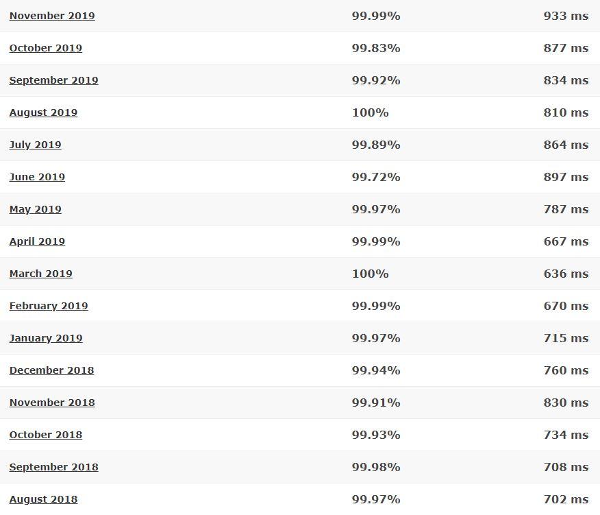 WebHostingHub last 16-month detailed statistics