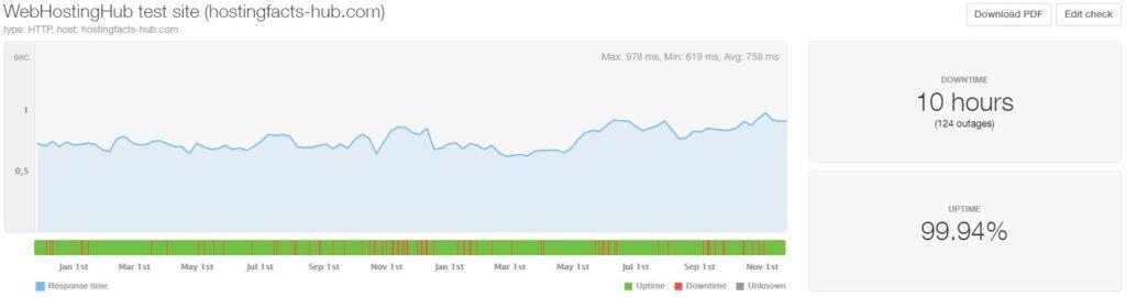 WebHostingHub last 24-month statistics