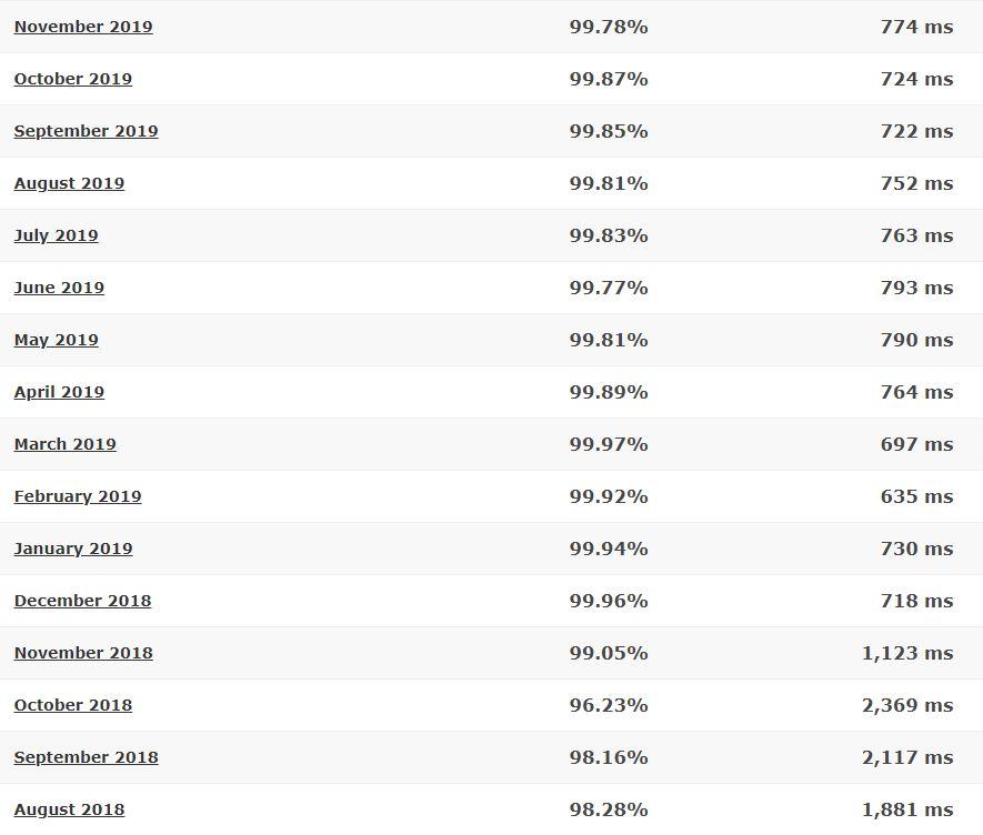 WebHostingPad last 16-month detailed statistics