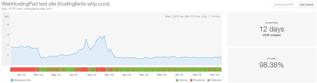 WebHostingPad last 24-month statistics