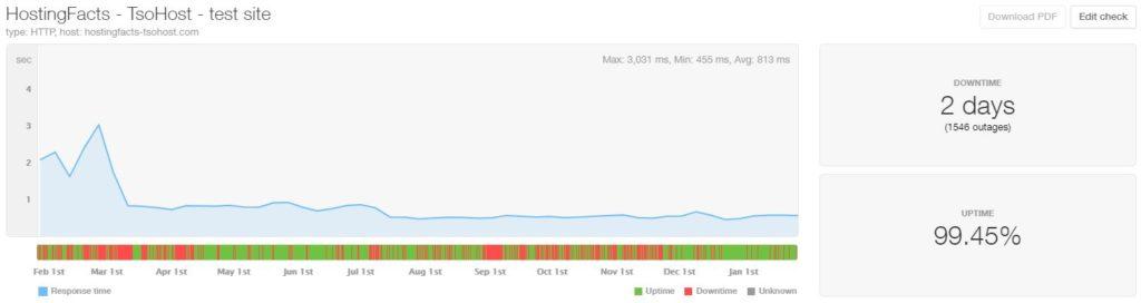 TsoHost last 12-month statistics