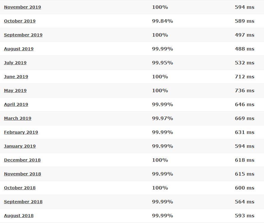 GoDaddy 16-month detailed statistics