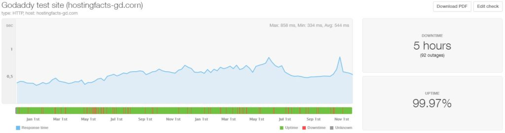 GoDaddy 24-month average uptime and speed