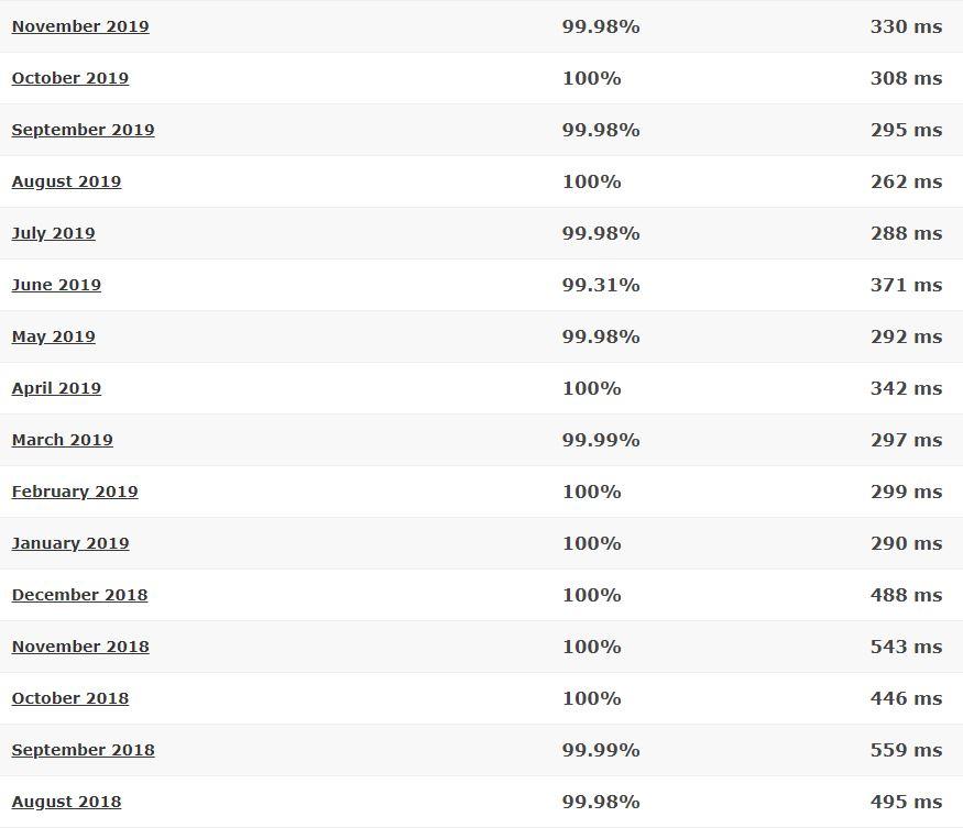 WebHostingBuzz last 16-month detailed statistics