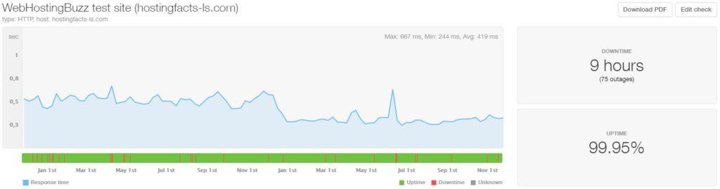 WebHostingBuzz last 24-month statistics