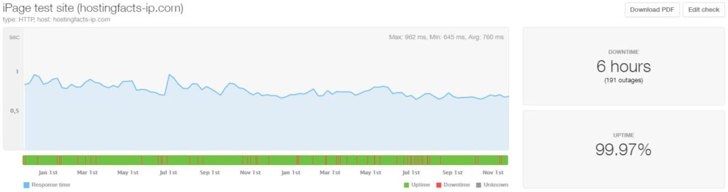 iPage 24-month average uptime and speed