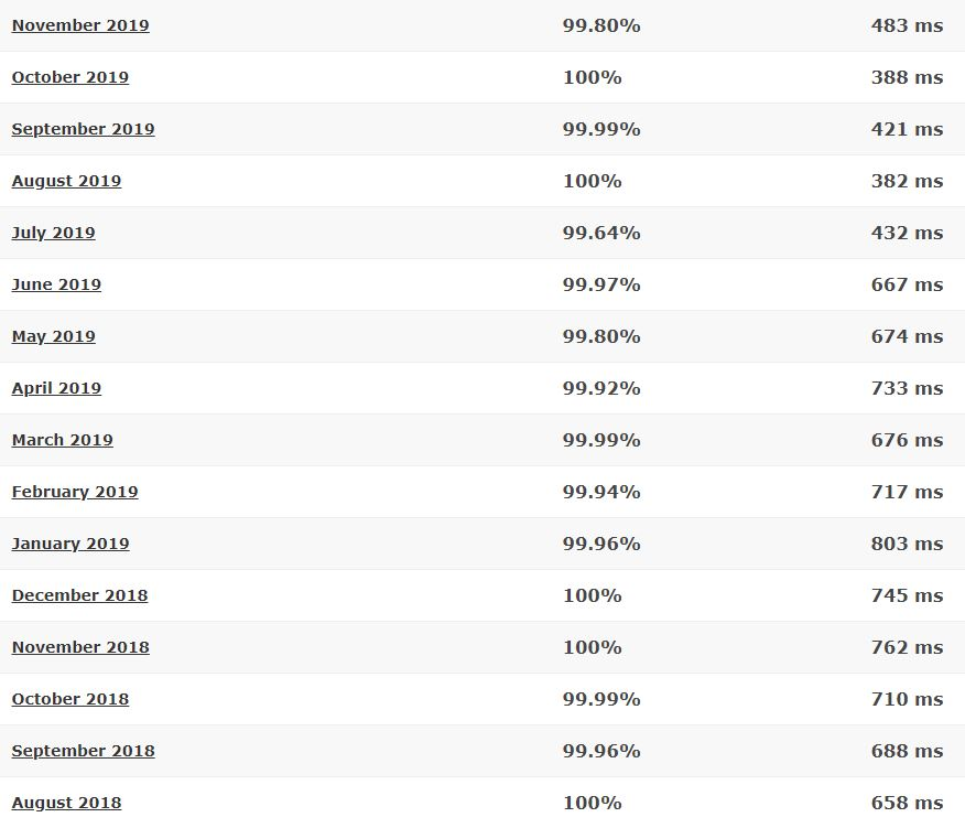 DreamHost 16-month detailed statistics
