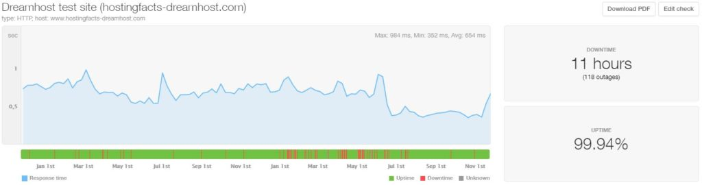 DreamHost 24-month average uptime and speed