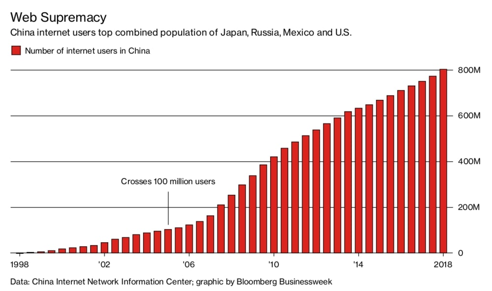 Number of Chinese Internet users