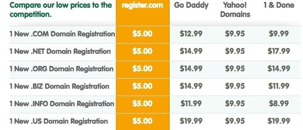 Register.com pricing