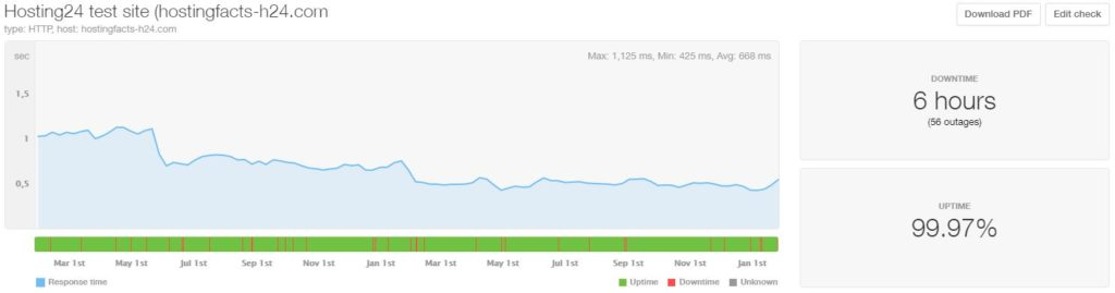Hosting24 24-month average uptime and speed