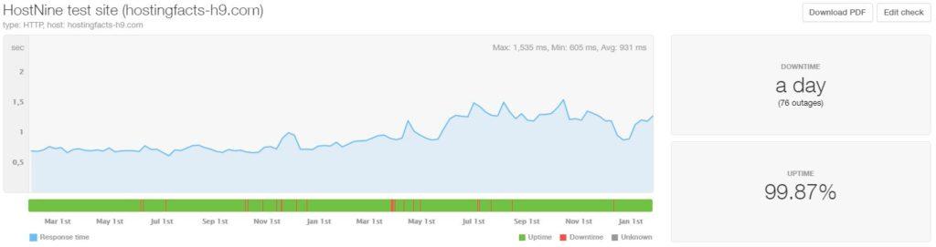 HostNine last 24-month statistics