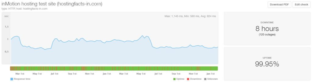 inMotion last 24-month statistics