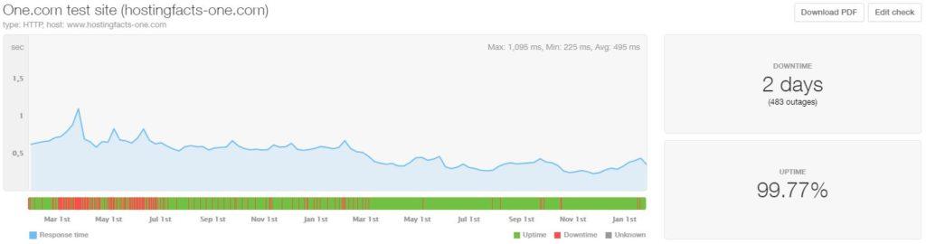 One-com last 24-month statistics