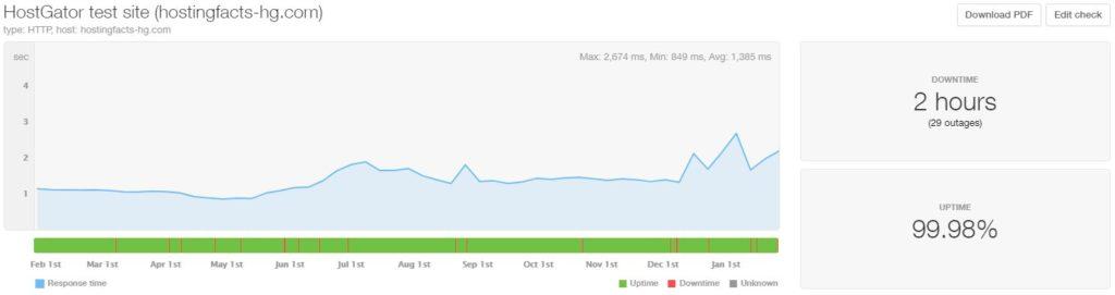 HostGator 12-month performance stats