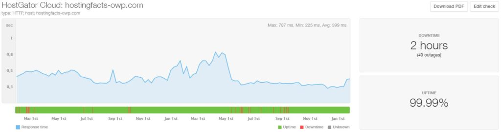 hostgator-cloud-performance-24months