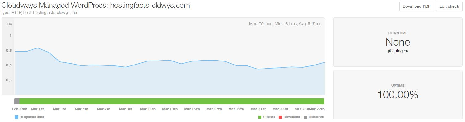 CloudWays performance statistics