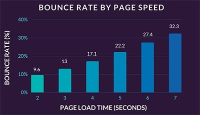 Page loading bounce rate