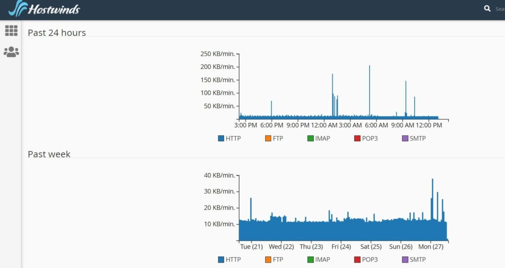 hostwinds statistics control panel