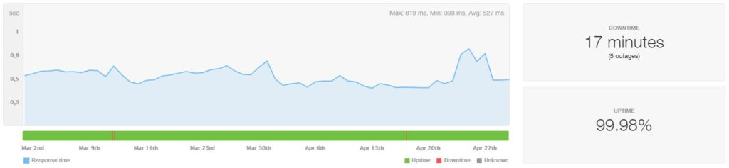 GoDaddy VPS Uptime and Speed March-April 2020
