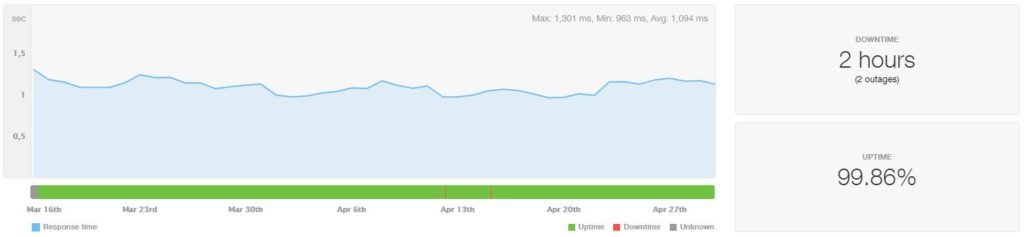 HostGator VPS Uptime and Speed March-April 2020