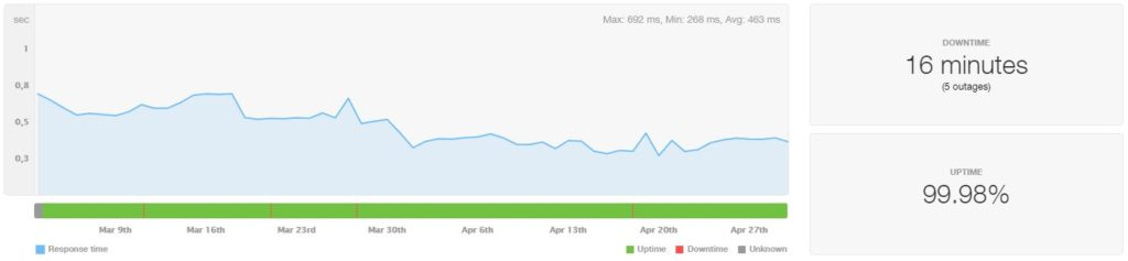 InMotion VPS Uptime and Speed March-April 2020