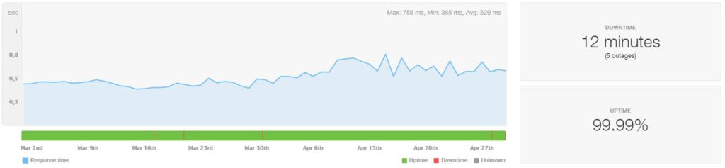 InterServer VPS Uptime and Speed March-April 2020
