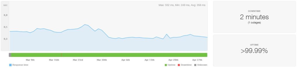 LiquidWeb VPS Uptime and Speed March-April 2020