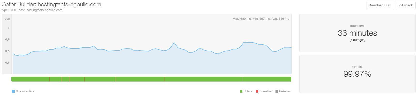 HostGator uptime and speed April-June