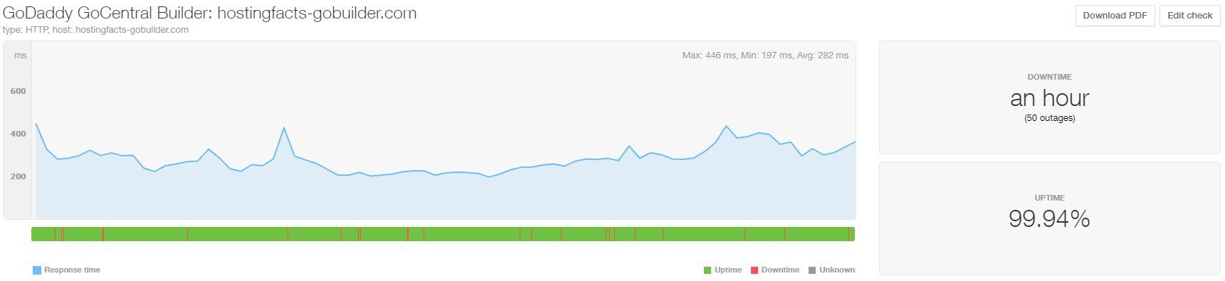 GoDaddy uptime and speed April-June