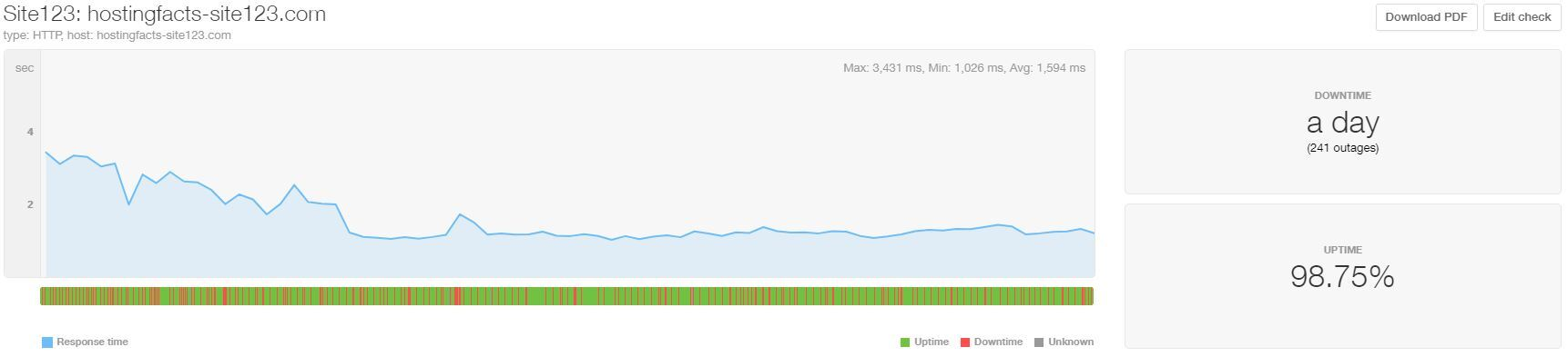 SITE123 uptime and speed April-June