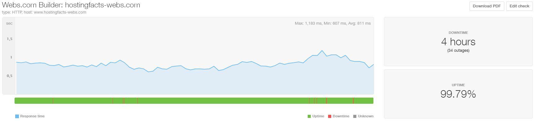 Webs uptime and speed April-June