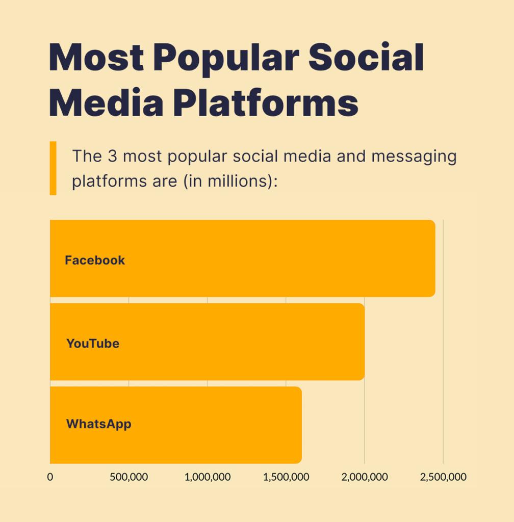 3 most popular social media and messaging platforms.