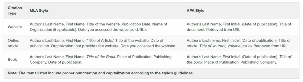 MLA and APA style citation