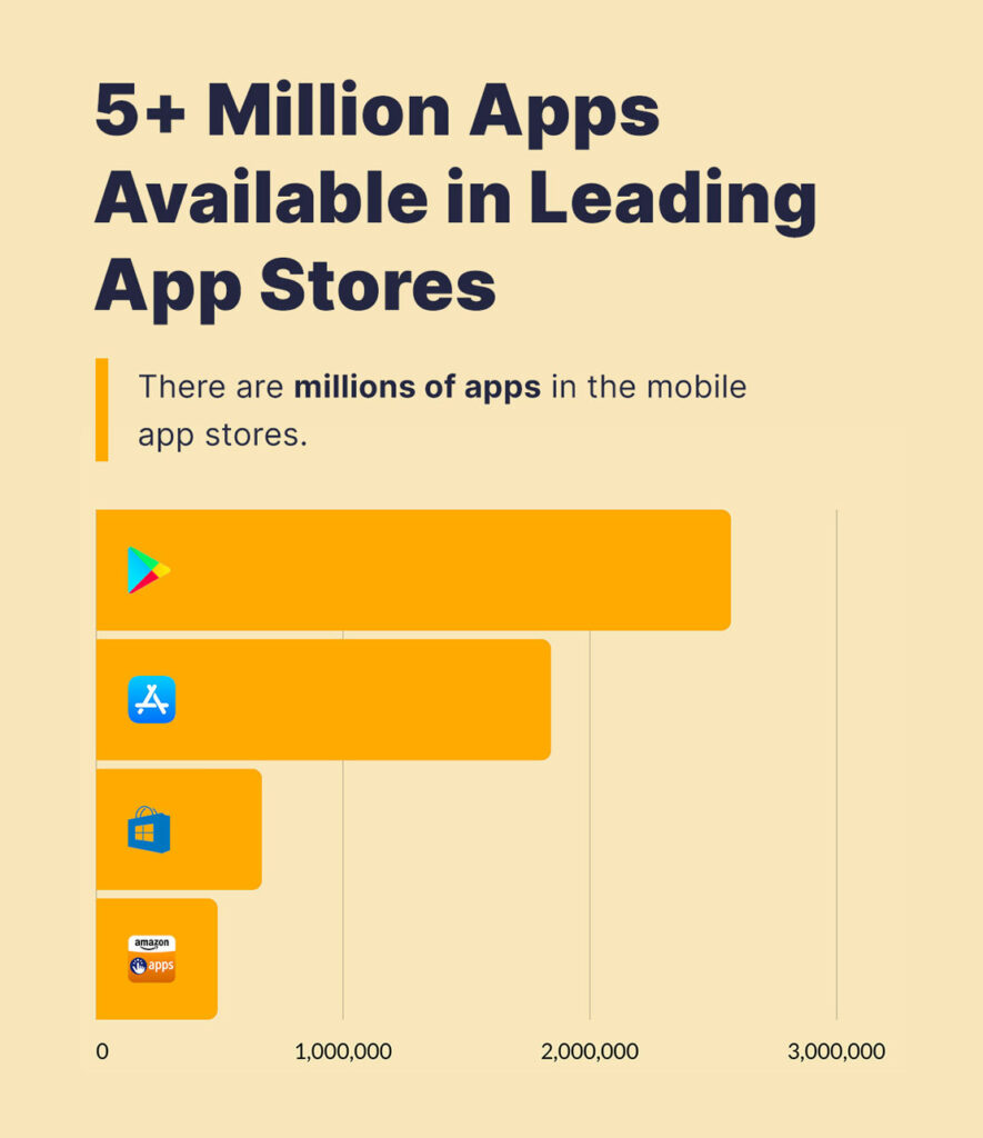 Millions of apps in the mobile app stores.