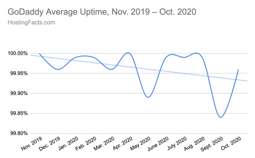 HostingFacts – GoDaddy Average Uptime