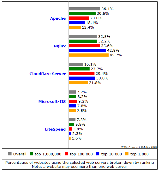 comparison server software usage in different verticals