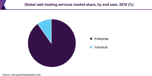 end user market share web hosting