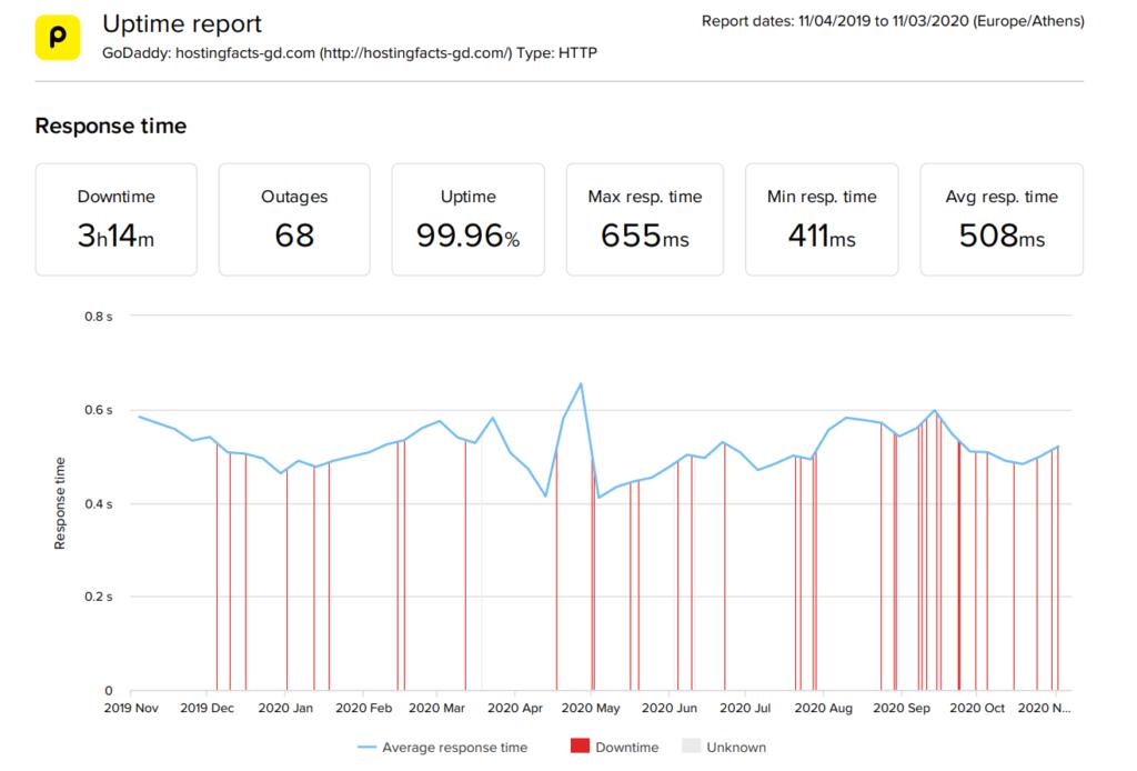 GoDaddy 2020 performance statistics