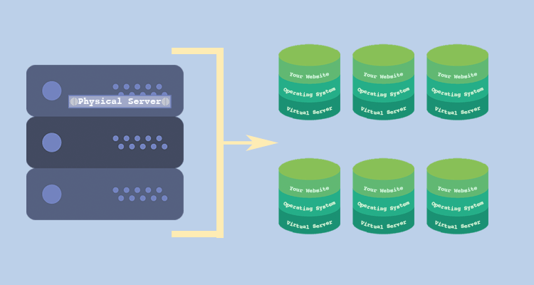 A physical server is segmented into virtual servers with their own operating systems and websites installed on each of them.
