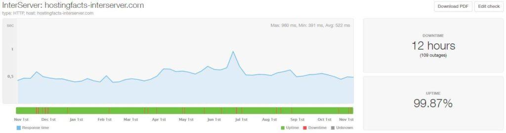 Interserver last 12 months data